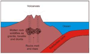 Formation of volcanic island arcs
