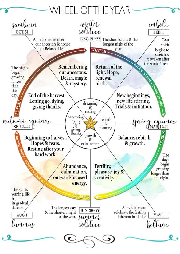 The Wheel of the Year - showing pagan events